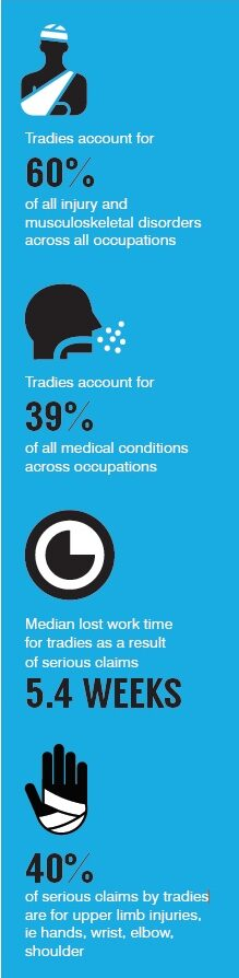 Tradie Health Month Stats